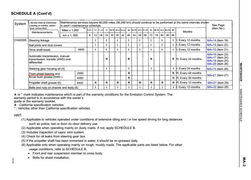 1993 Maintenance Schedule (con't).jpg