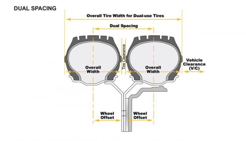 Dual Tire Spacing.jpg