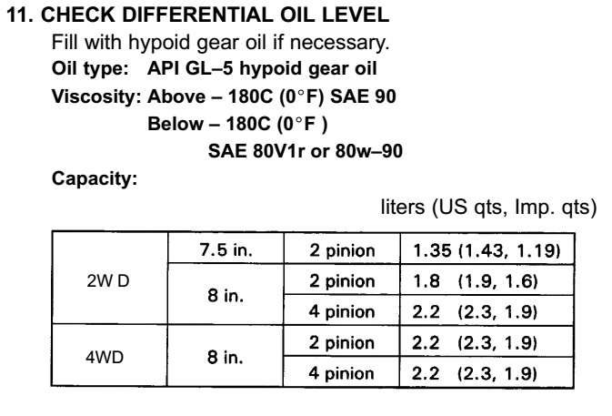 how to add gear oil to rear differential