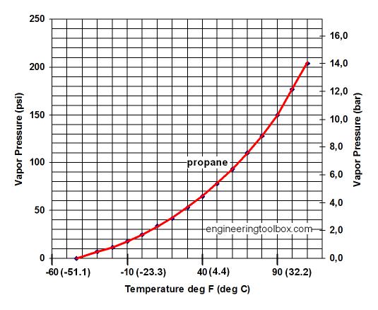propane vaporizer diagram propane tank hook up systems